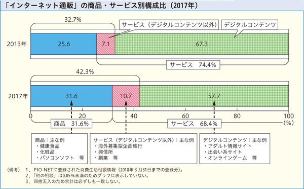 「インターネット通販」の商品・サービス別構成比